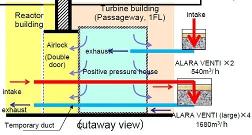 Схема вентиляции для блока №1