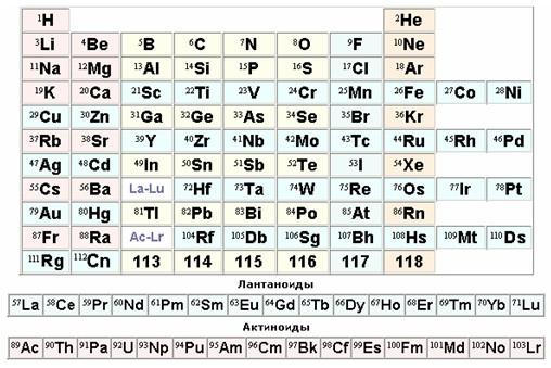 химических элементов.