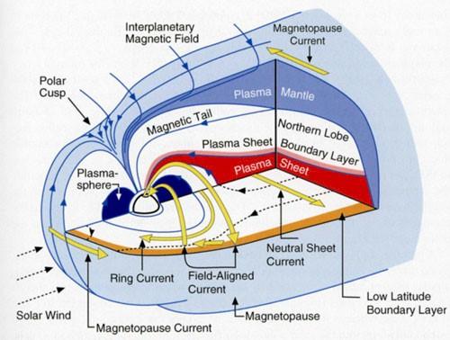Структура магнитосферы Земли