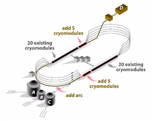 Схема ускорителя электронов